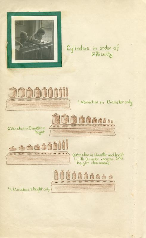 An illustration of cylinders from Edith Cary's Teacher Training Notebooks