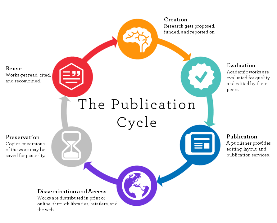 scholarly publication cycle