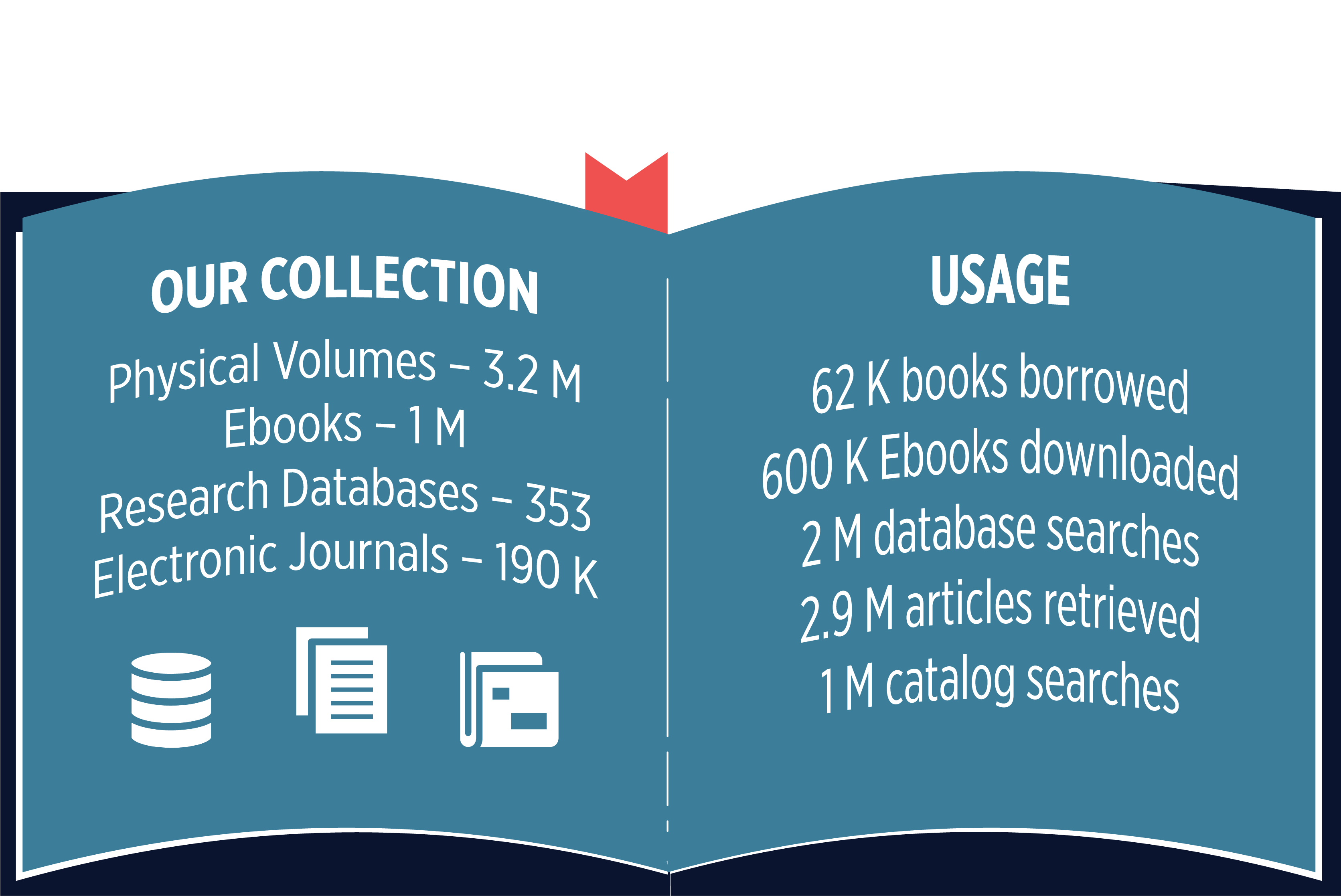 Image of book with collection statistics, page one text: Our Collection, Physical Volumes – 3.2 M, Ebooks – 1 M, Research Databases – 353, Electronic Journals – 190 K. Page two text: Usage, 62 K books borrowed, 600 K Ebooks downloaded, 2 M database searches, 2.9 M articles retrieved, 1 M catalog searches.