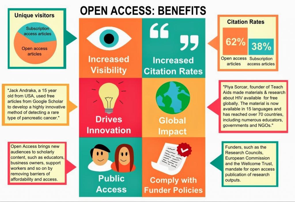open access benefits chart